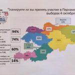 Итоги опроса: 14% избирателей хотят голосовать «против всех»